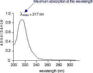 نمودار طیف جذبی مولکول بوتادین