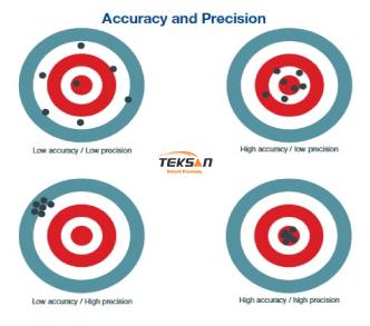 تعیین معیارهای دقت  (accuracy) و  صحت  (precision)  برای طیفسنج های فرابنفش