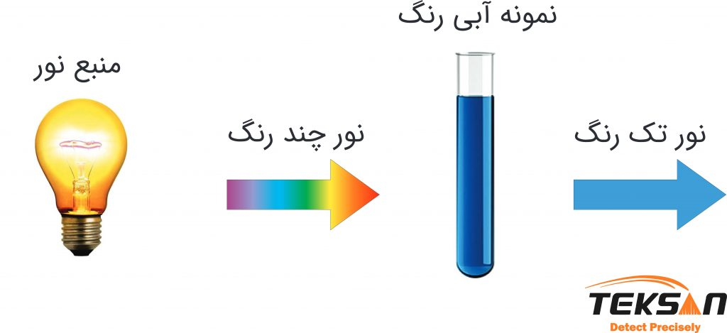 شماتیک جذب نور توسط ماده