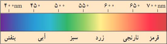 طیف نور مرئی فارسی
