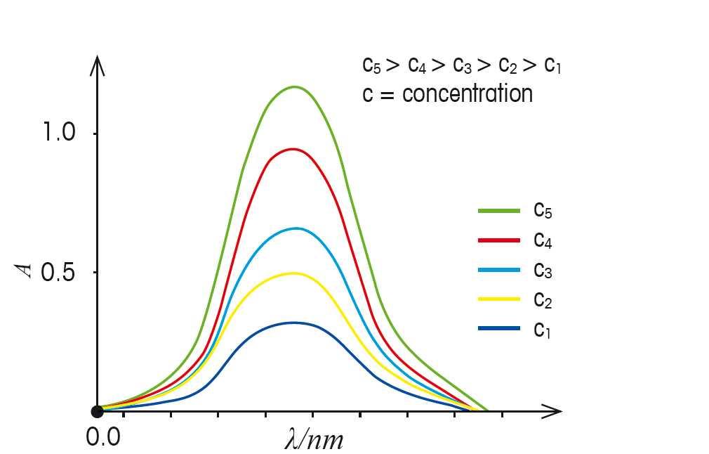 طیف سنجی UV-VIS در شیمی تحلیلی