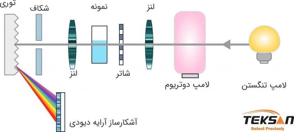 پیکربندی-اسپکتروفتومتر-تک-پرتو