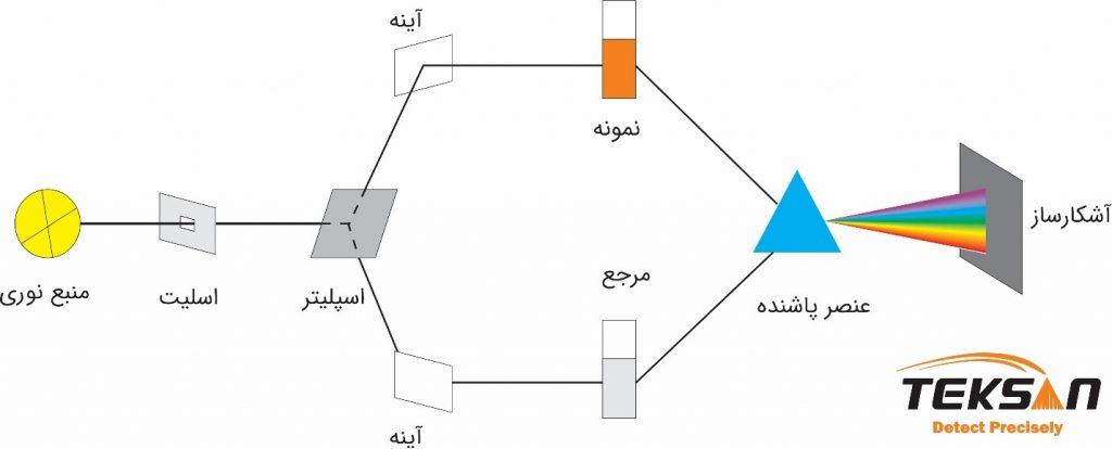 چیدمان اسپتکروفتومتر دو پرتو- پرتو اسپلیت