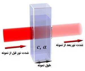 مقایسه شدت نور قبل و بعد از برخورد به نمونه