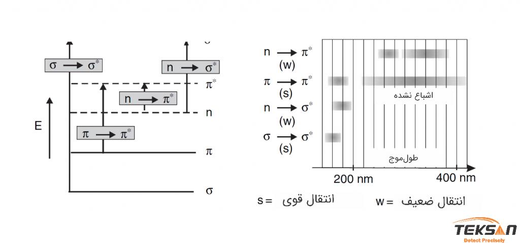 چهار نوع انتقال الکترونی