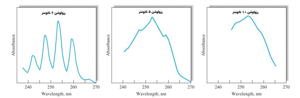 رزولوشن های مختلف اسپکتروفتومتر