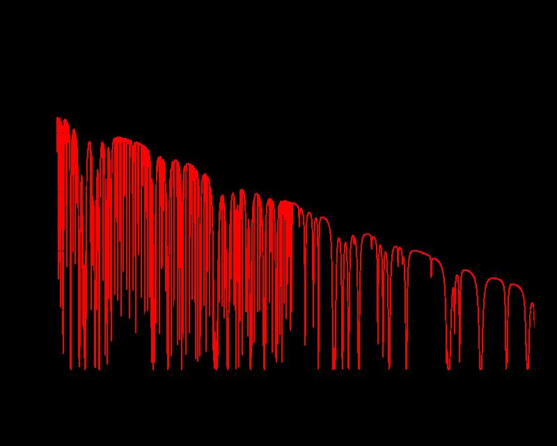 نمونه طیف ترازهای چرخشی
