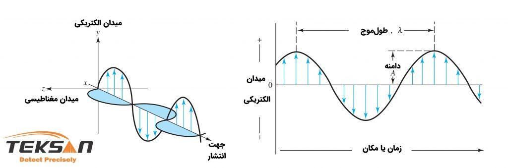 قسمتهای مختلف امواج الکترومغناطیسی