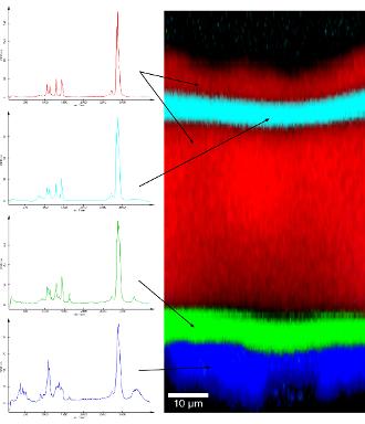 تصویر رامان از مقطع عرضی یک ماده چندلایه ای