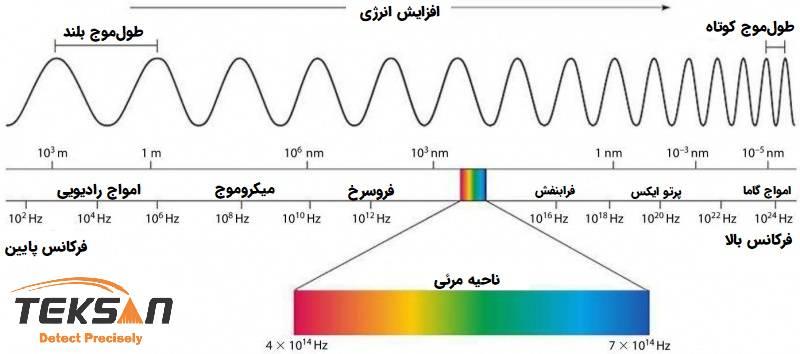 امواج رادیویی تا امواج گاما