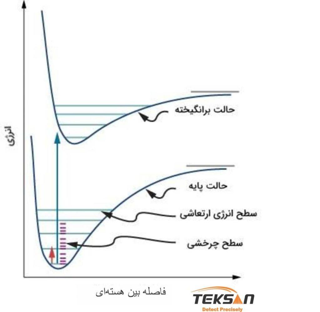 سطوح انرژی در یک مولکول