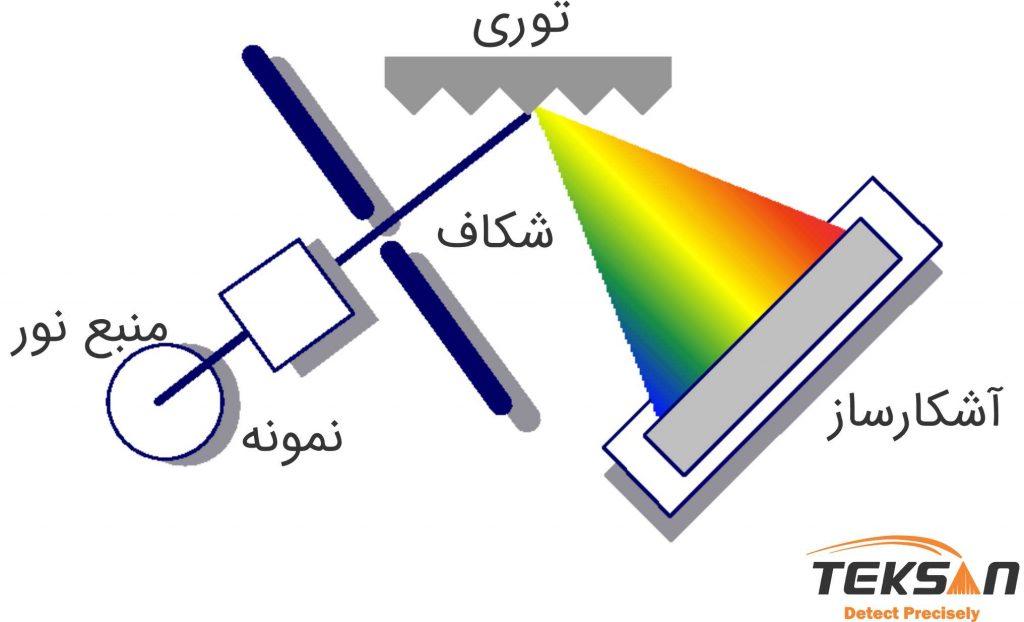 شماتیک اسپکتروفتومتر تک پرتو