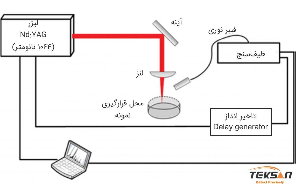 شکل 3: شماتیک طیف سنج LIBS به همراه Delay Generator