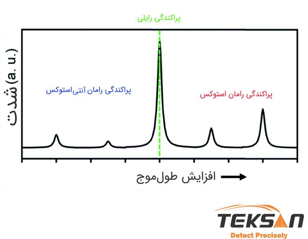 طیف استوکس، ضد استوکس و رایلی (2)