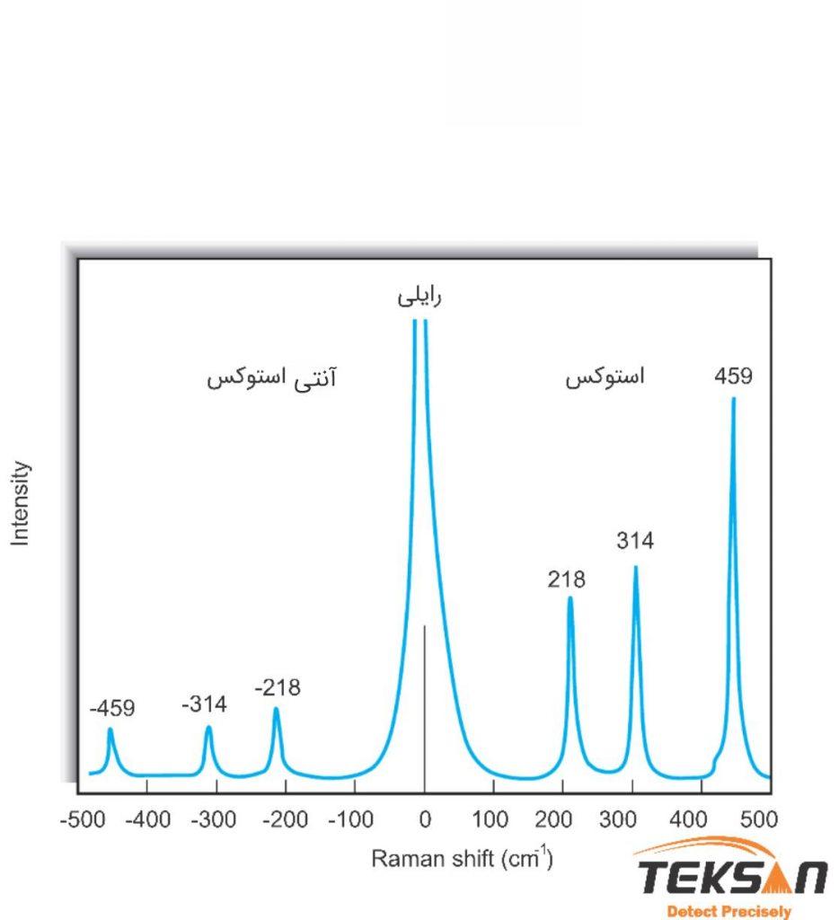 طیف رامان تتراکلراید کربن