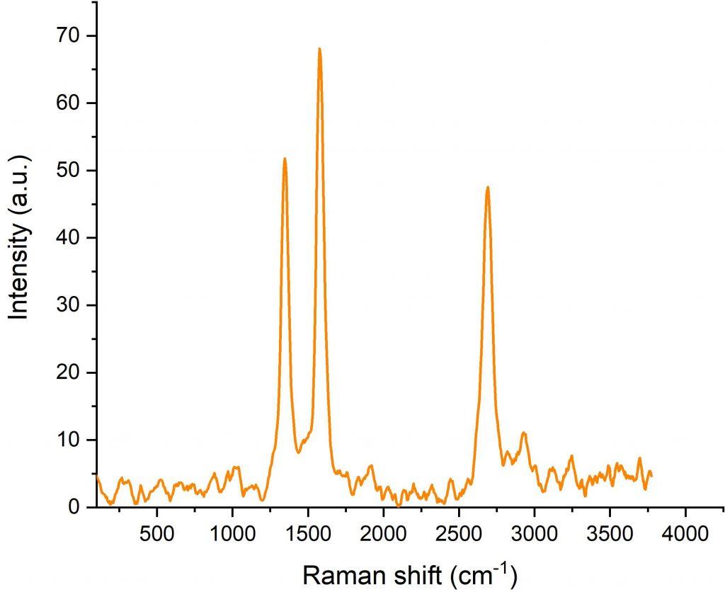 طیف رامان مولتی وال سی ان تی (Multi wall CNT) به وسیله رامان تکرام 532 نانومتر