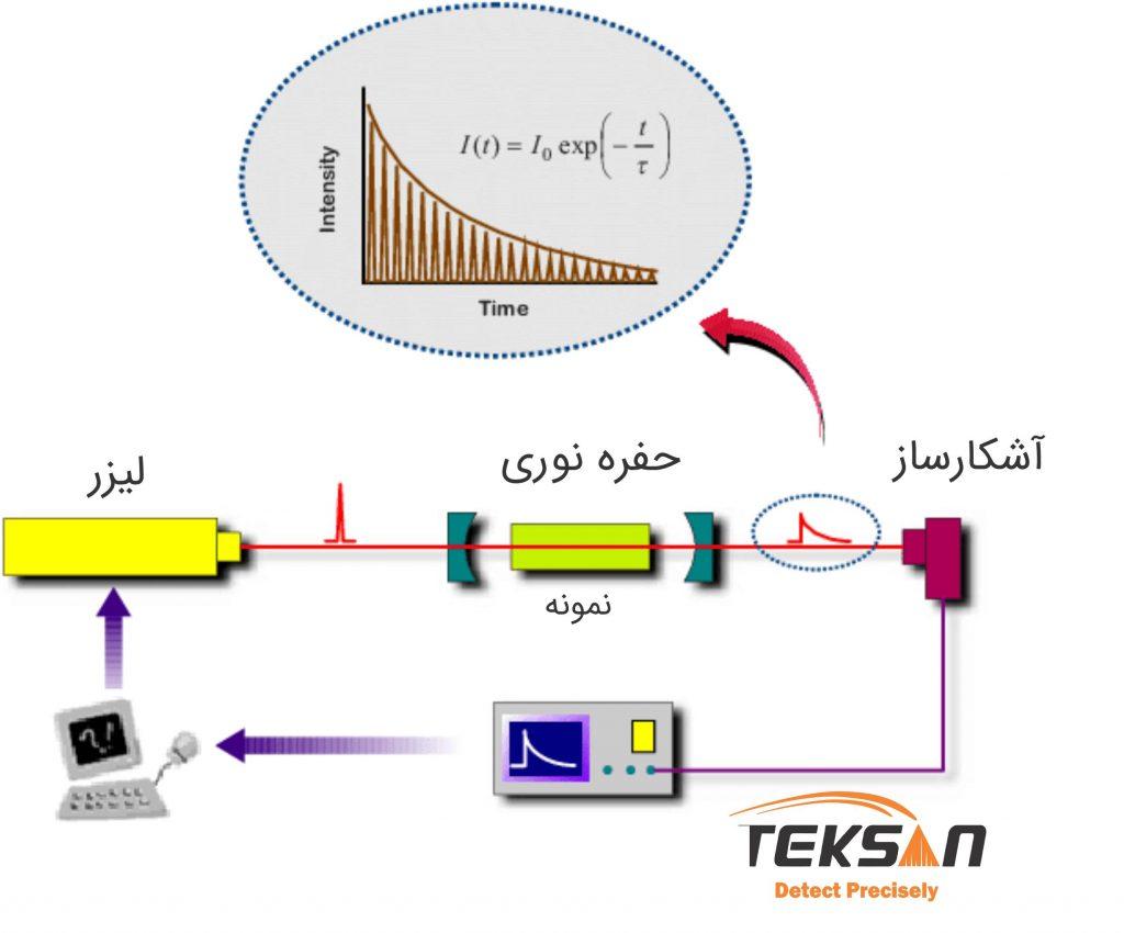 طیف سنجی حلقه ای به پایین