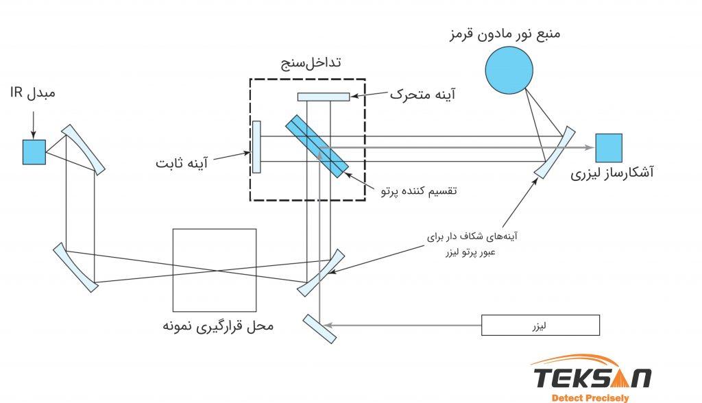 شماتیک طیف سنج تک پرتو FTIR