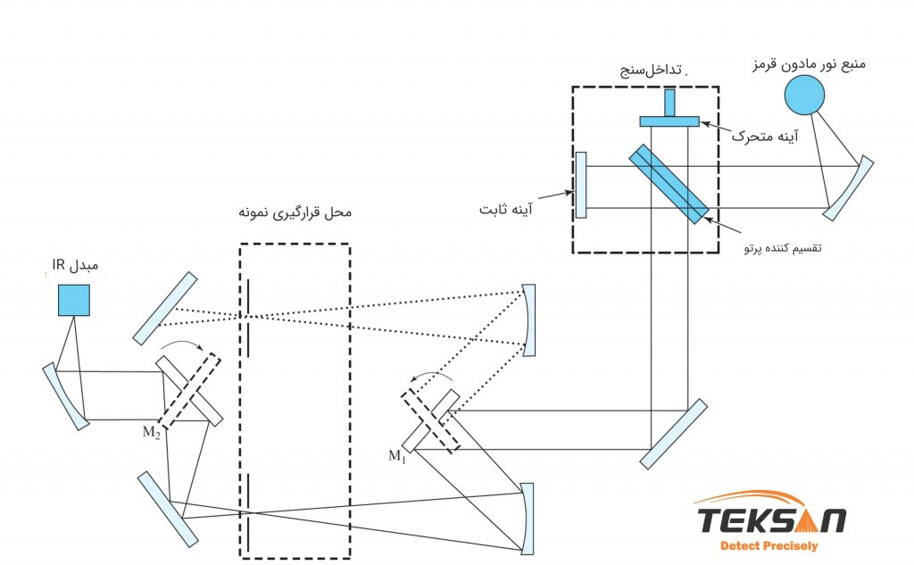 شماتیک طیف سنج دو پرتو FTIR