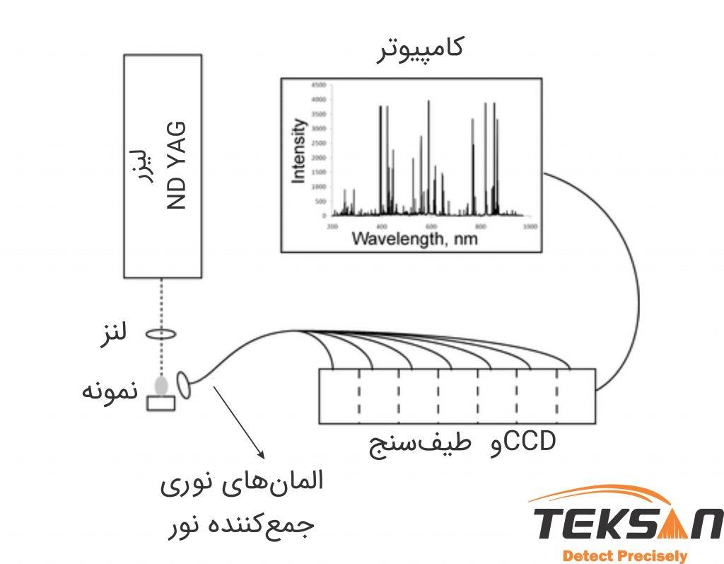 شکل ۱: شماتیک طیف سنج LIBS