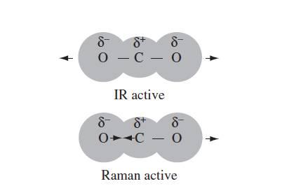مدل ابر الکترونی کربن دی اکسید