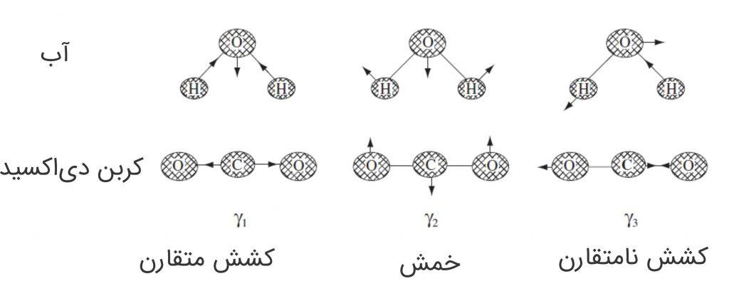 مدهای_ارتعاشی_در_مدل_فنر_و_گلوله_برای_مولکول_های_آب_و_کربن_دی_اکسید