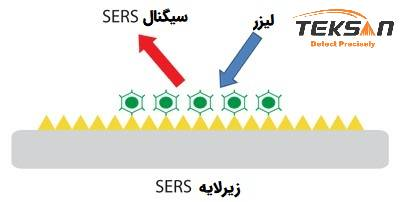 شماتیک زیر لایه SERS