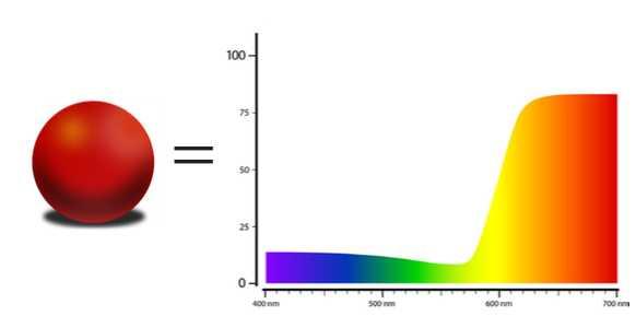 منحنی طیف سنج بازتابی