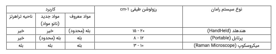 مقایسه رزولوشن طیفی در سیستم های رامان مختلف