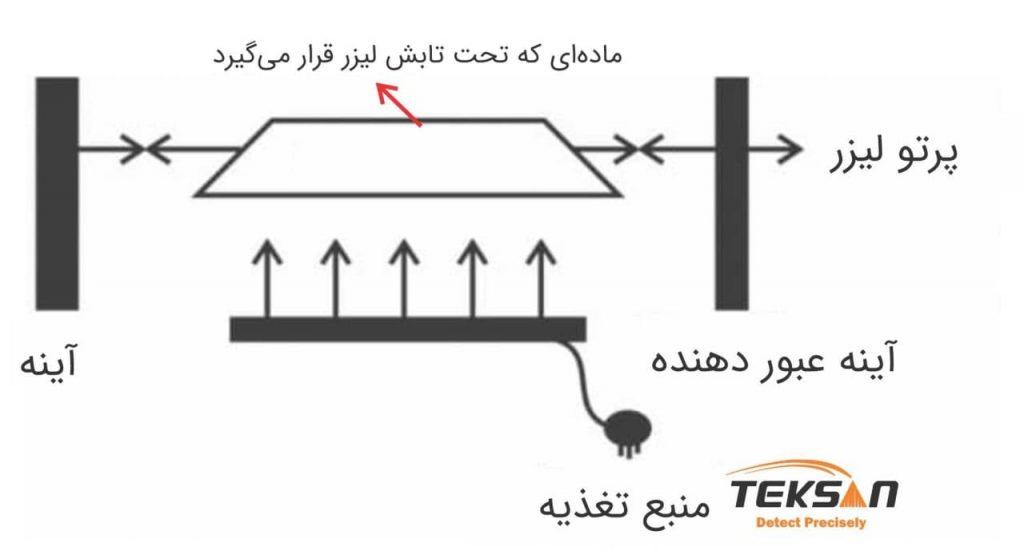 ساختار لیزر