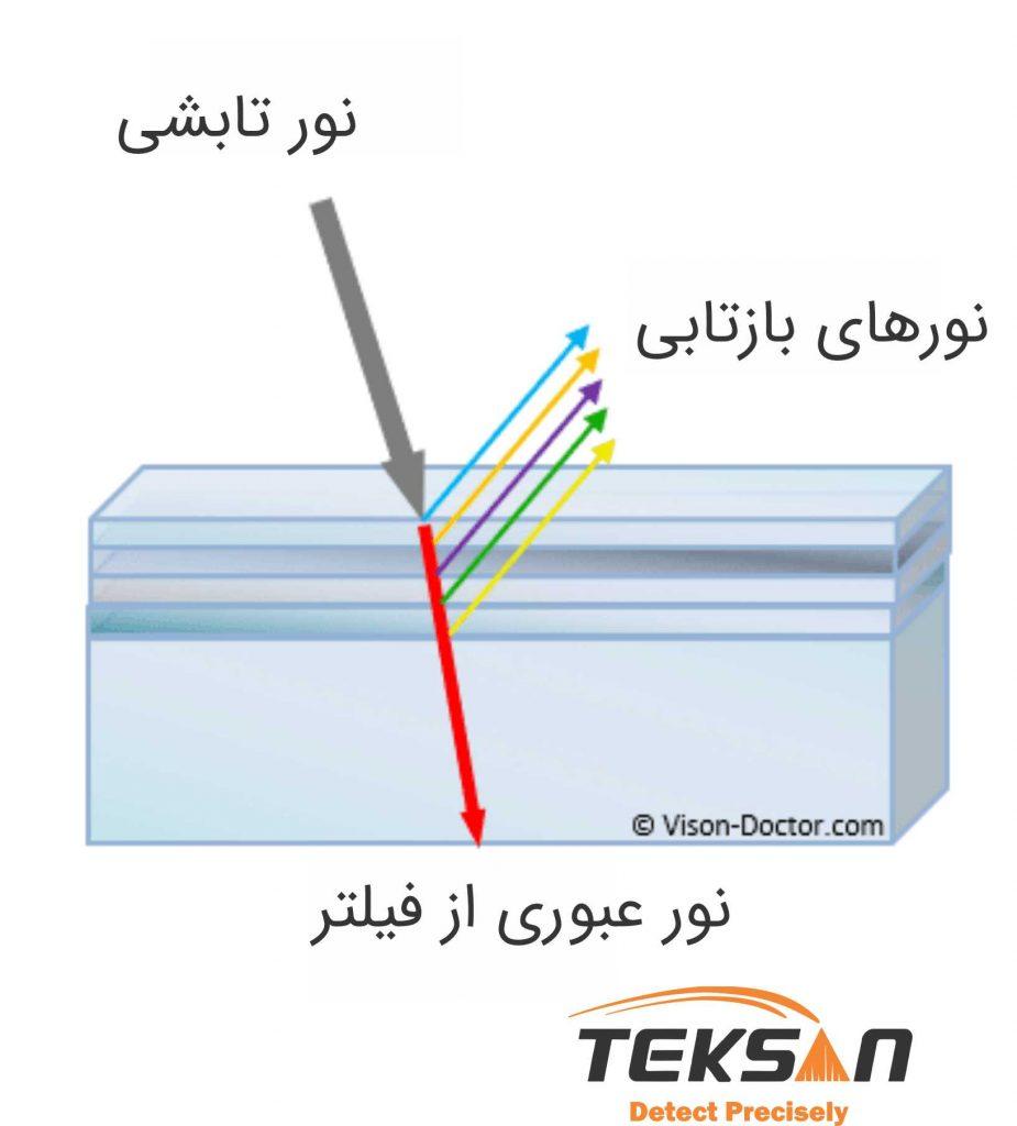 مکانیزم فیلتر تداخلی
