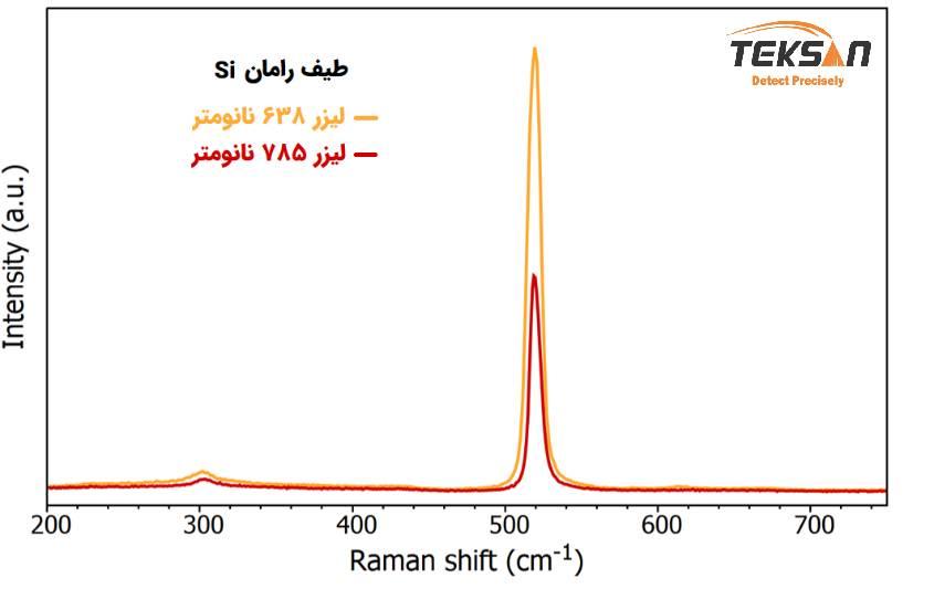 مقایسه طیف رامان سیلیکون در دو طول موج مختلف