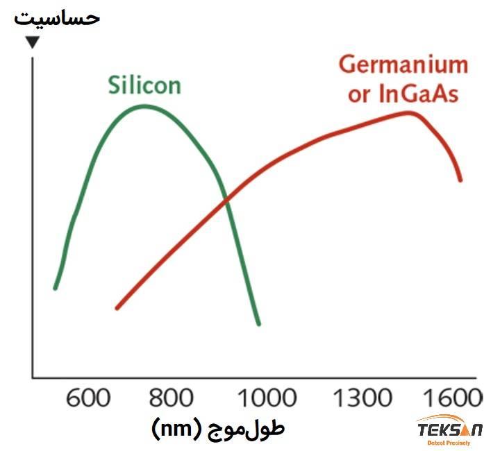 نمودار حساسیت آشکارسازهای سیلیکون و ایندیوم گالیوم آرسناید نسبت به طول موج