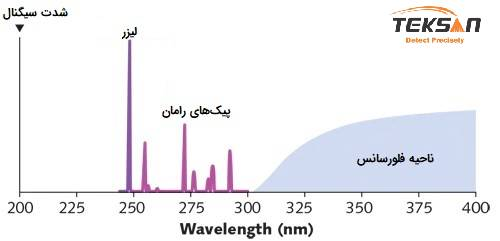 عدم حضور طیف فلورسانس در ناحیه UV و نمایش پیک های رامان