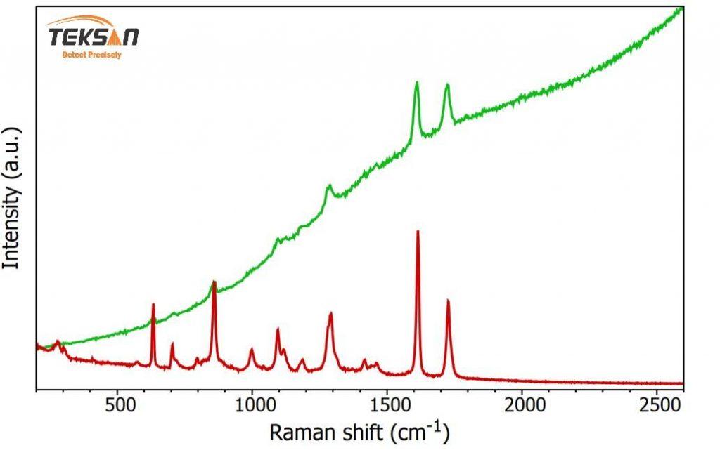 طیفهای رامان و فلورسانس ایجاد شده توسط لیزر