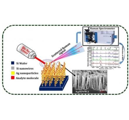 طیف سنجی رامان با استفاده از نانو ذرات نقره