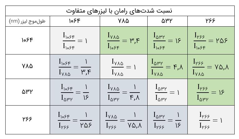 نسبت شدت های رامان با لیزرهای متفاوت