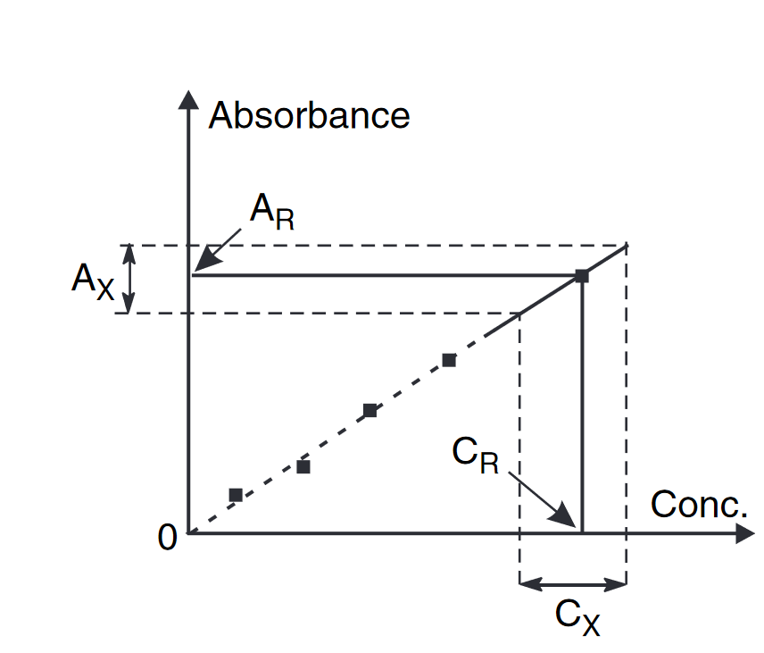 نمودار کالیبراسیون در تعیین غلظت نمونه مجهول