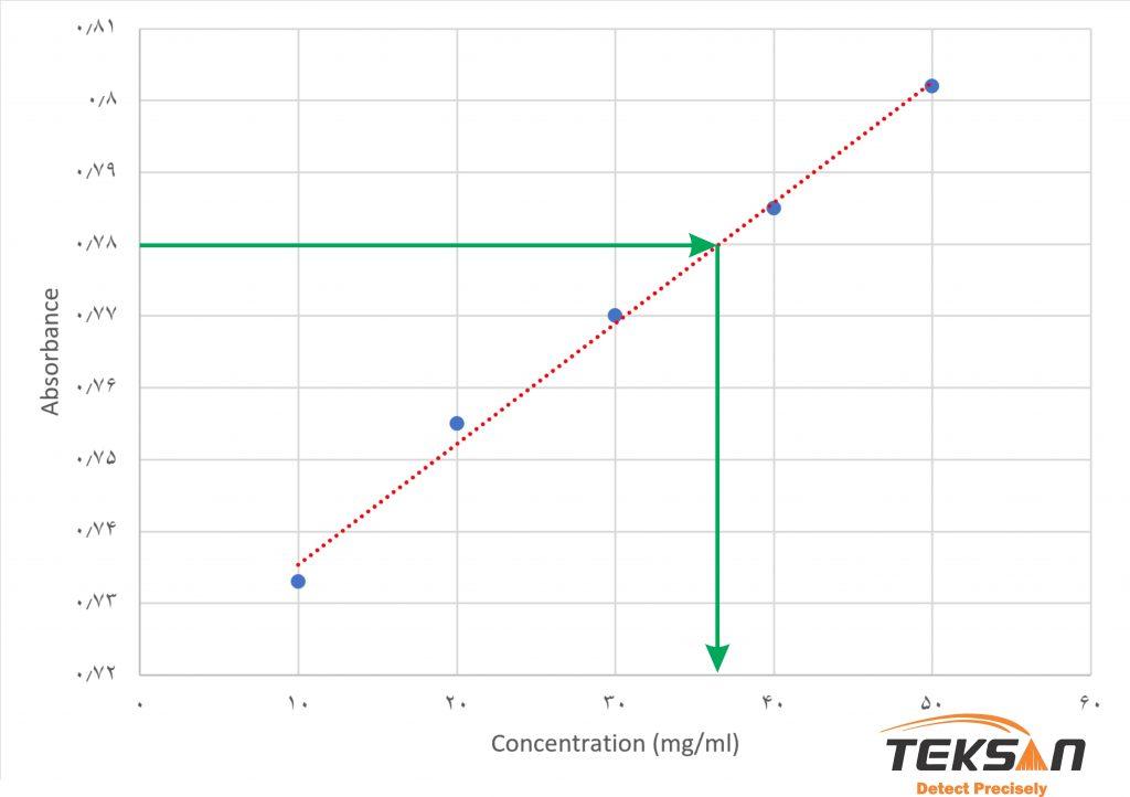 اندازه گیری میزان جذب نمونه مجهول