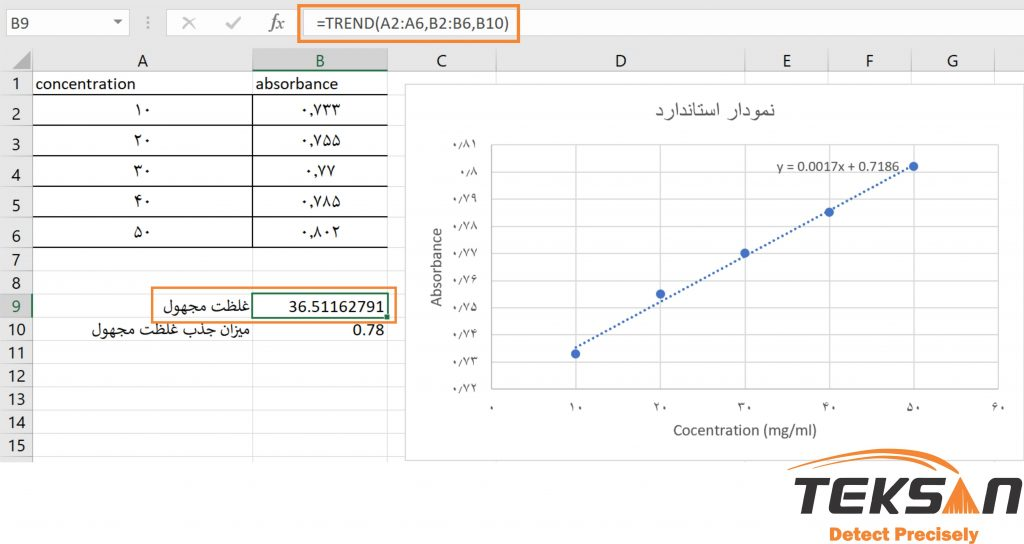 محاسبه غلظت مجهول برای رسم نمودار اسپکتروفتومتری در اکسل