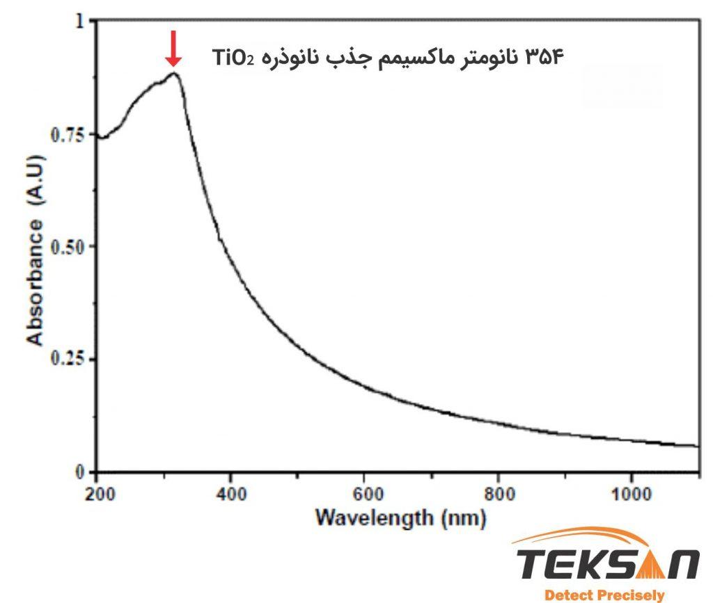 طیف جذب TiO2