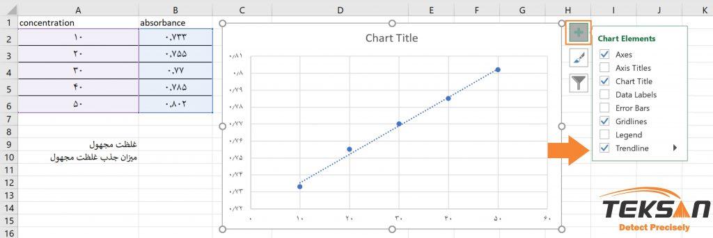 رسم Trendline برای رسم نمودار اسپکتروفتومتری