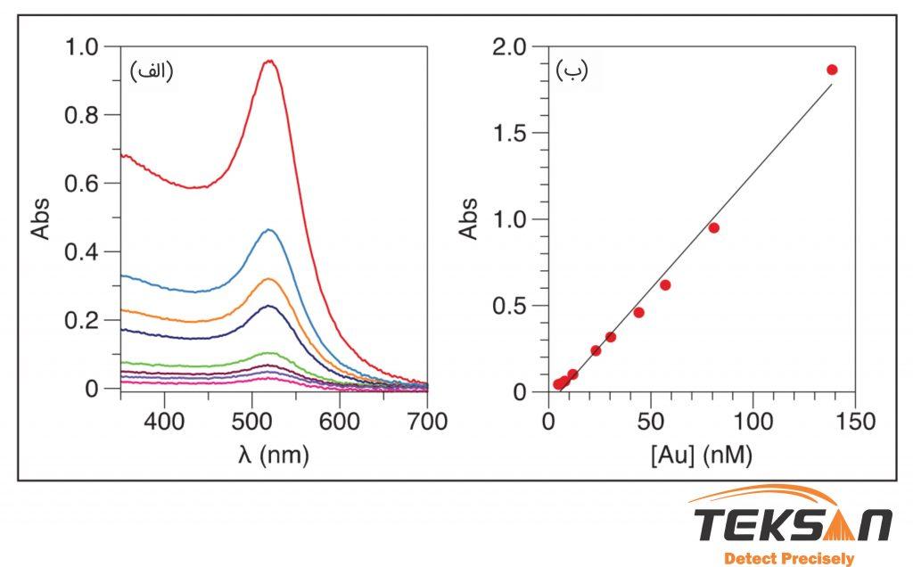 طیف جذبی نانو ذرات طلا با قطر ۱۳ نانومتر