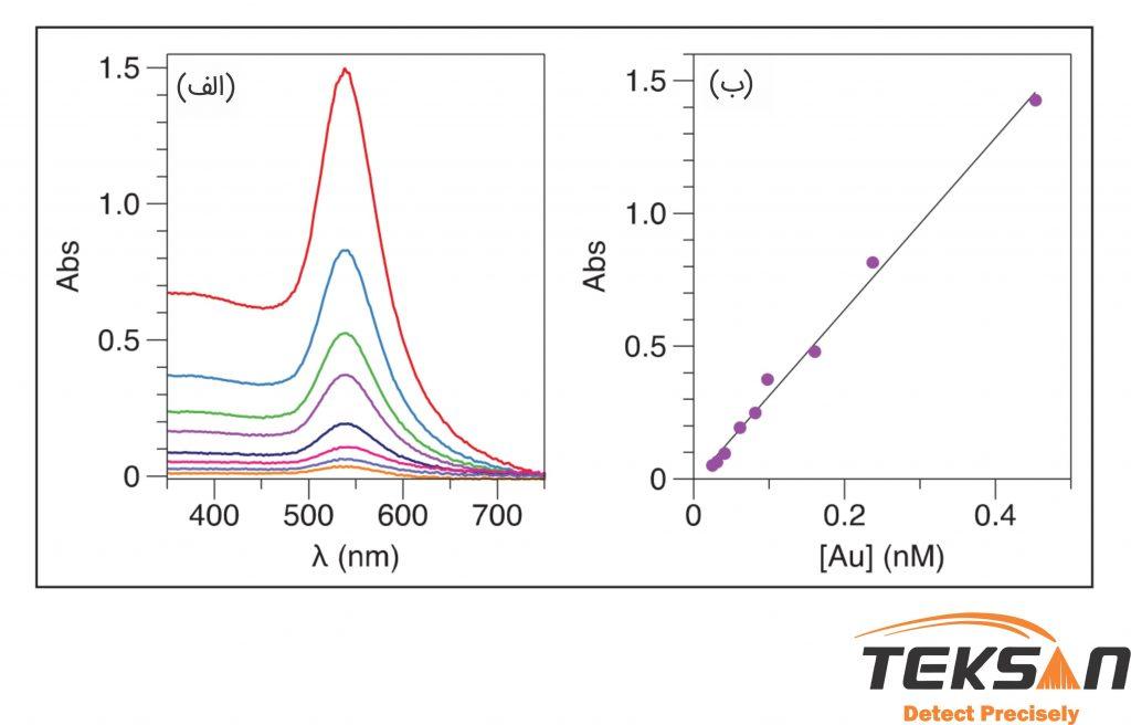 طیف جذبی نانو ذرات طلا با قطر 52 نانومتر