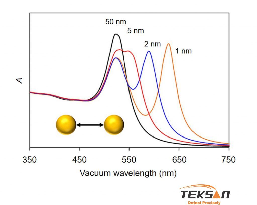 میزان جذب نانوذرات طلا در فواصل مختلف