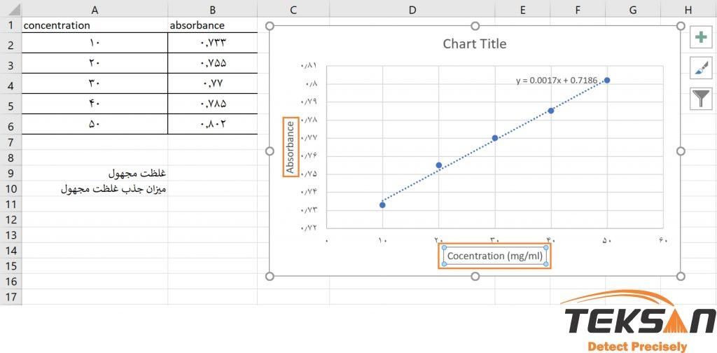 قرار دادن عنوان محورها برای رسم نمودار اسپکتروفتومتری